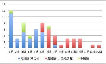 141015 オールゼロ議員グラフ3