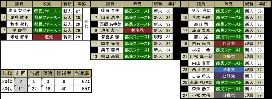 170706コラム 図表