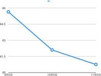 1ヶ月ごとのグラフ