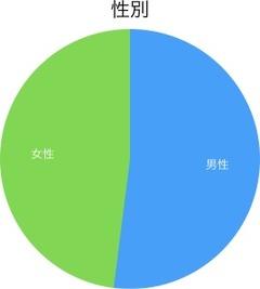 2019年_性別