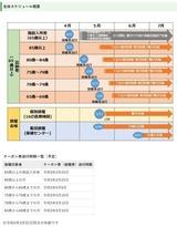 5月10日蕨市の新型コロナワクチン接種会場