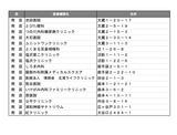 5月10日さいたま市南区・桜区の新型コロナワクチン接種会場4