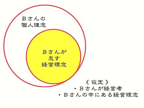 個人理念と経営理念3