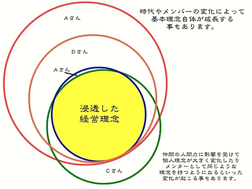 個人理念と経営理念4