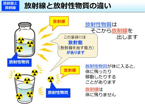 放射線と放射性物質の違い