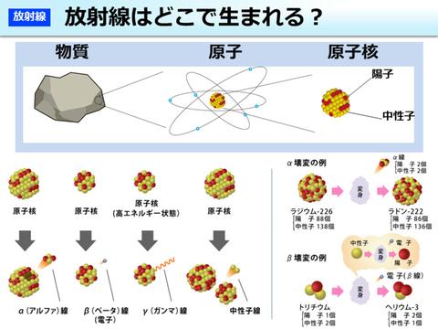 放射線はどこで生まれる
