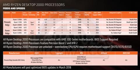 AMD-Ryzen-2000-modelos
