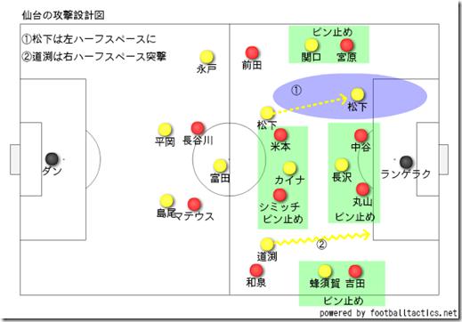 仙台の設計図