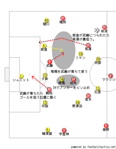 浦和の攻撃