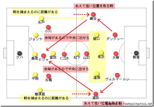 神戸の改善