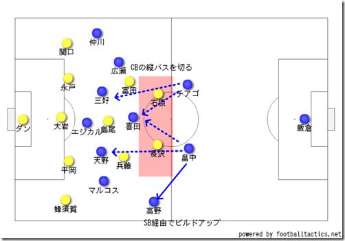 仙台守備とマリノスぼビルドアップ