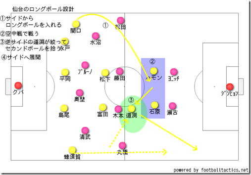 仙台のセカンドボール設計