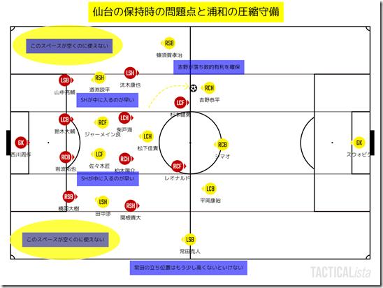 仙台の保持時の問題点と浦和の圧縮守備