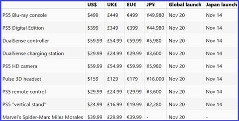 【速報】PS5の発売日、11月14日で確定か。価格は49980円?