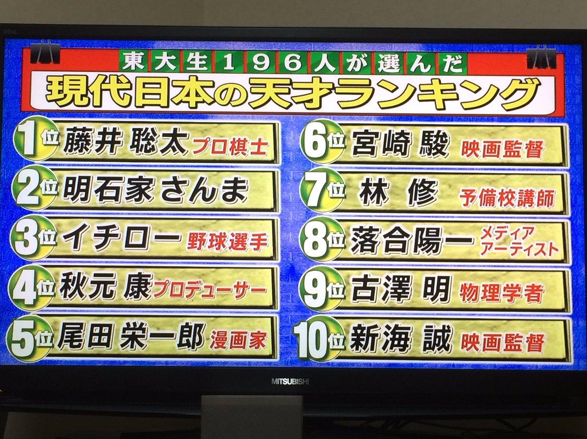 【悲報】東大生が選んだ日本の天才ランキングwwwwwwwwwwww