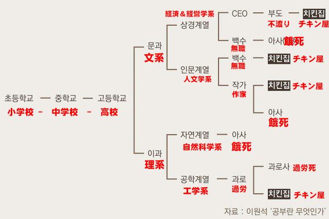 【悲報】韓国のチキン屋か餓死かのチャートについて専門家「だいたいあってる」