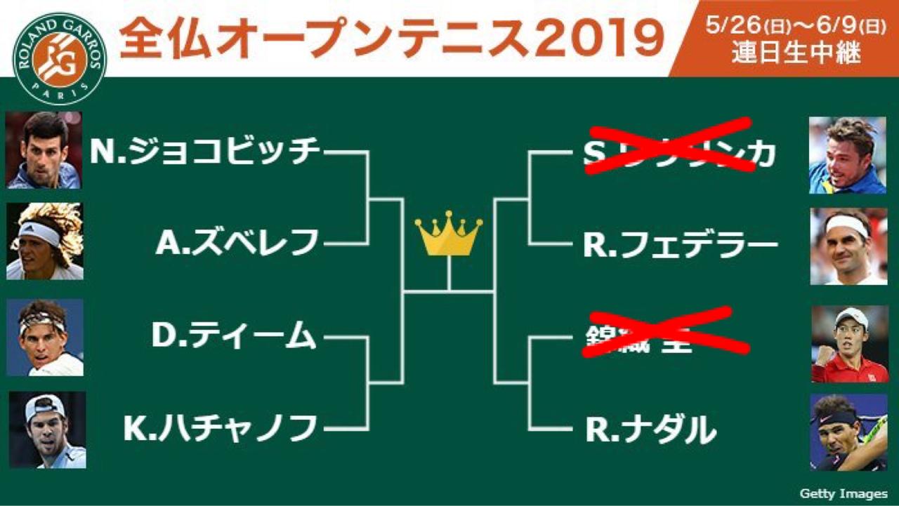 【悲報】錦織圭さん、例えナダルに勝ったとしても優勝は無理だった