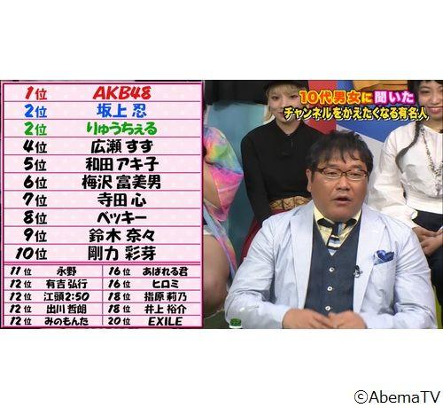 【悲報】AKB48さん、若者からめっちゃ嫌われていた