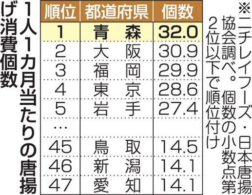 唐揚げ好きにもホドがある!青森県民最多1カ月の消費量
