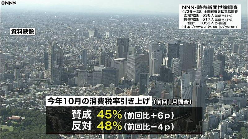 【世論調査】消費増税「賛成」と「反対」がきっ抗
