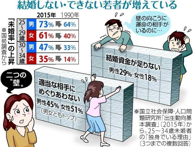 【悲報】日本さん、少子化に歯止めがかからずマジで終わりそう