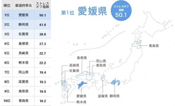 ストレスが少ない都道府県、愛媛県が2年連続1位!最下位は・・・