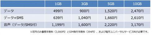 【朗報】ニコニコ動画さん、とんでもない格安SIMを発売してしまう