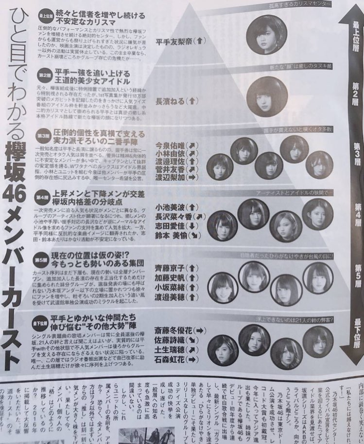 欅坂46のグループ内カーストが公開wwwwwwwwwwww