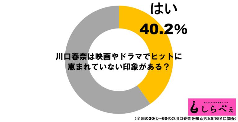 【芸能】川口春奈は視聴率が取れない女優?「爆死イメージ」は本当か検証