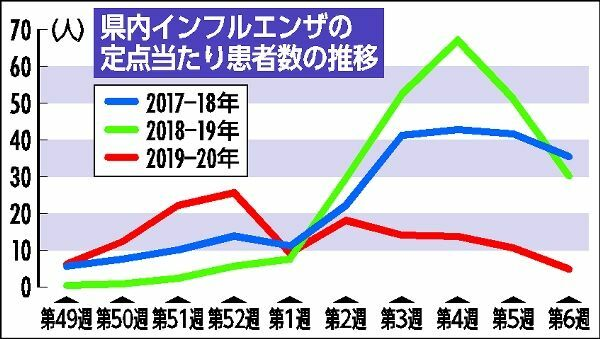 【朗報】コロナウイルス対策が功を奏し、インフルエンザ患者数が激減wwww