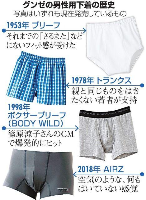 【朗報】グンゼ、まるで「はいていないような…」20年ぶりの新パンツ