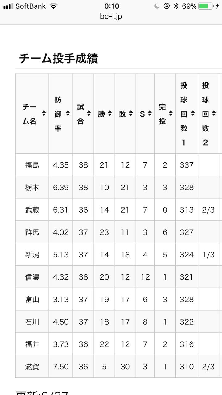村田修一(栃木) .358(96-34) 6本 30打点 出.462 OPS1.046