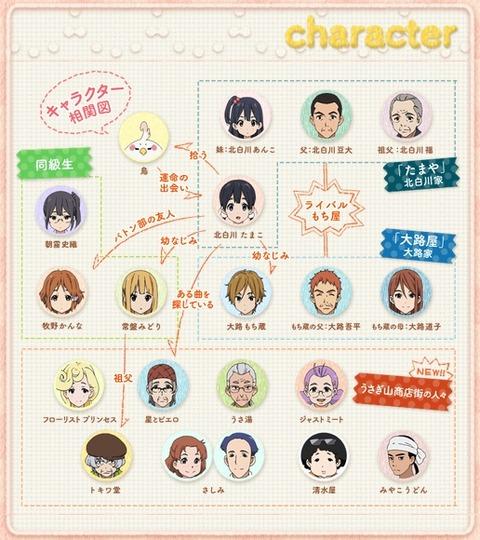 TVアニメ たまこまーけっと キャラクター相関図(2)