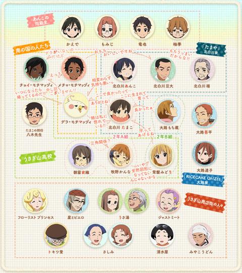 TVアニメ たまこまーけっと キャラクター相関図(13)