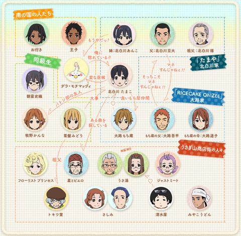 TVアニメ たまこまーけっと キャラクター相関図(3)