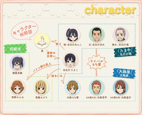 TVアニメ たまこまーけっと キャラクター相関図(1)