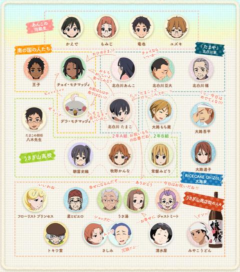 TVアニメ たまこまーけっと キャラクター相関図(8)