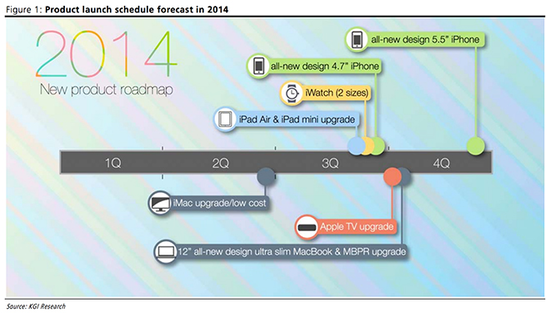 new-kuo-apple-roadmap