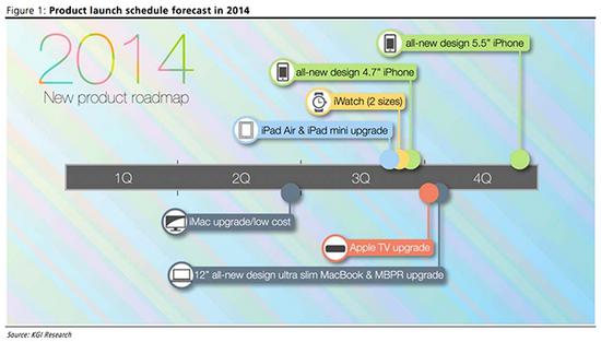 new-kuo-apple-roadmap