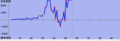 棋譜解析グラフ
