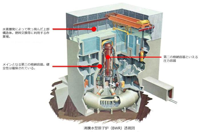 沸騰水型原子炉透視図