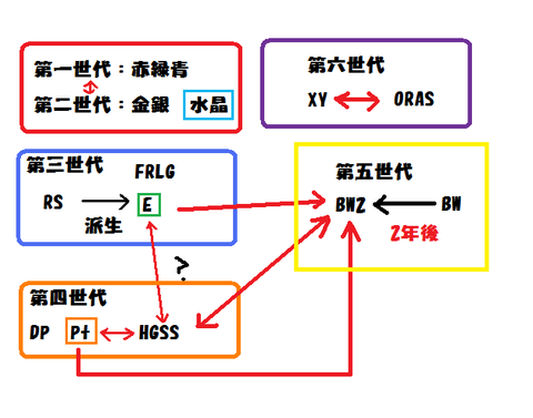 世界線関係図