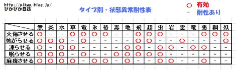 タイプごとの相性表2