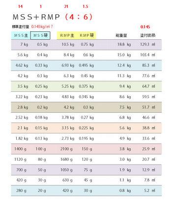 カラーベスト屋根塗装 下塗2回目の配合表