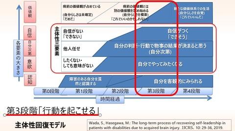 2021.06 主体性モデル第3段階