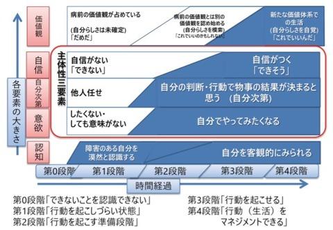 2020.11 主体性回復モデル