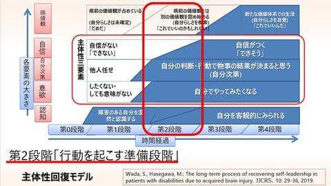 2021.06 主体性モデル第2段階