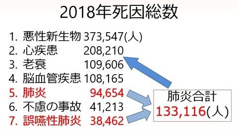 2019.09 死因統計2018