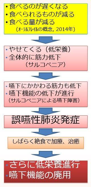 2019.02 誤嚥性肺炎悪化パターン