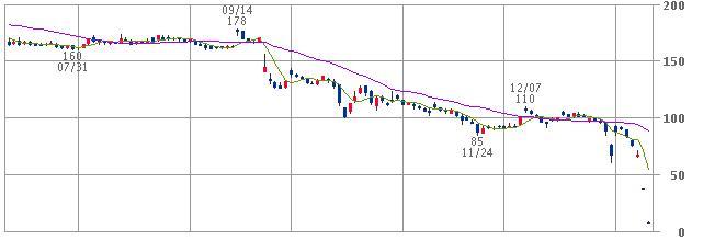 株価 jal